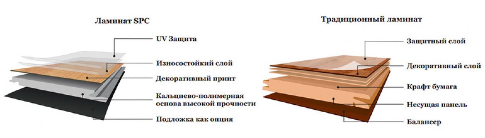 SPC (каменный пол) Ламинат Hard Floor Ultimate Дуб Карат